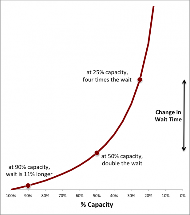 When Capacity Changes, What Happens to Wait Time?