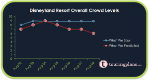 How Did The Disneyland Crowd Calendar Do?