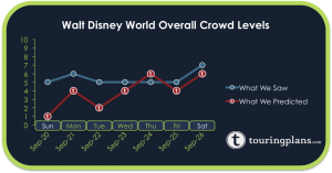 How did the Disney World Crowd Calendar do last week?