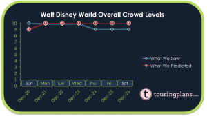 How Crowded Was Disney World Last Week?
