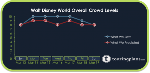 How Crowded Was Walt Disney World Last Week?