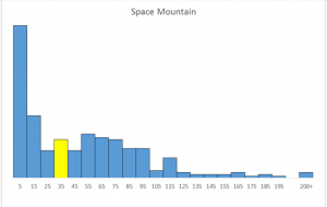 Space Mountain - Closures