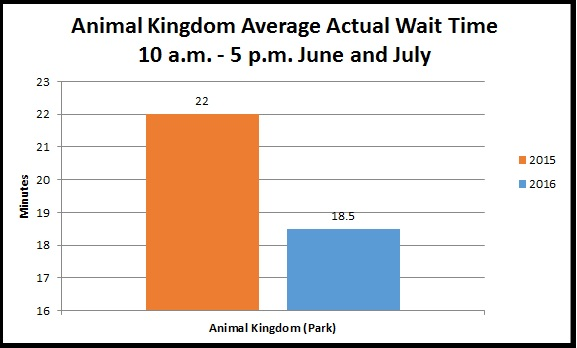 Animal Kingdom Actual Wait Times Summer 2015 and 2016