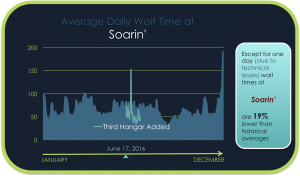 Average Daily Wait Time At Soarin'
