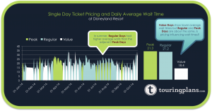 The cost savings on a Regular single day ticket vs a Peak day ticket seems to be enough to make Regular days busier.