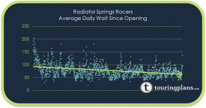 Radiator Springs Racers is still a popular ride but the novelty is wearing off. As a result, a lot of DCA Crowd Levels have dropped.