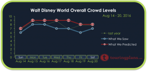 How Crowded Was Disney World August 14 - 20, 2016