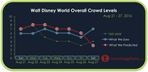 How Crowded Was Disney World August 21 - 27, 2016?