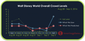 How Crowded Was Disney World August 28 to September 3, 2016?