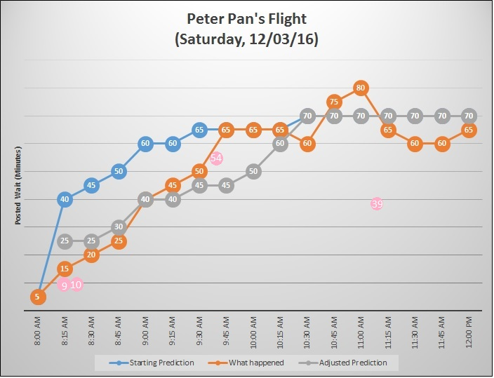 Peter Pan Intraday forecasts