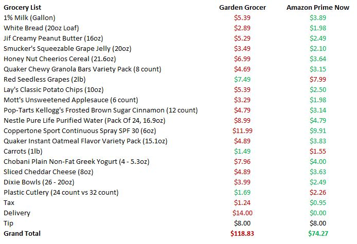Groceries at Disney World - Garden Grocer vs  Amazon Prime Now