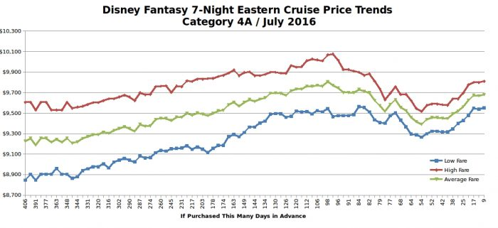 Disney fantasy 7-night eastern cruise price trends / July 2016