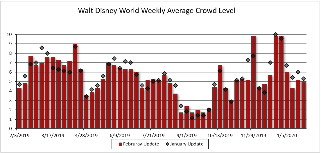 Disney World Crowd Calendar February 2020 Walt Disney World Crowd Calendar Update for February 2019